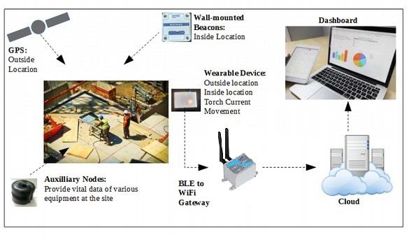 BLE Gateway Application