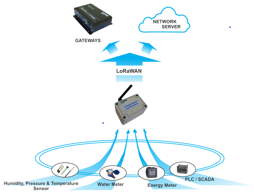 Energy Monitoring Applications