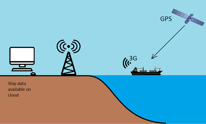 vessel monitoring