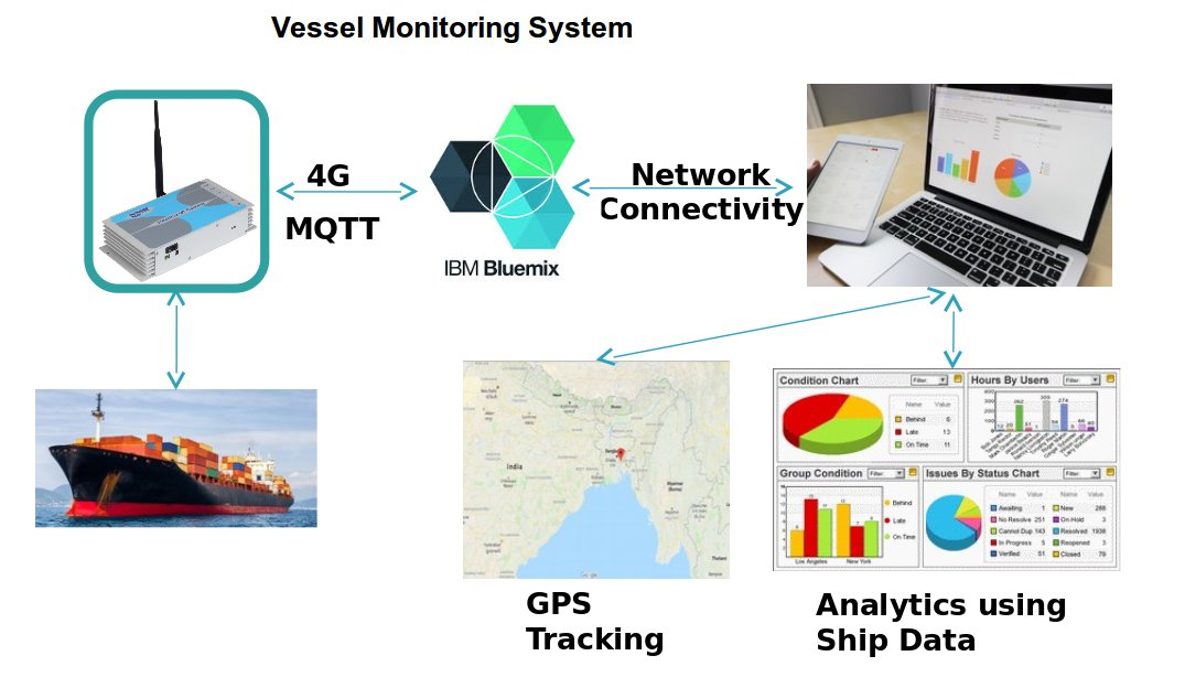 vessel monitoring solution